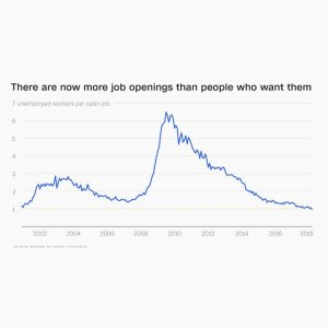 s094685487 Report: There Are Now More Job Openings than Workers to Fill Them
