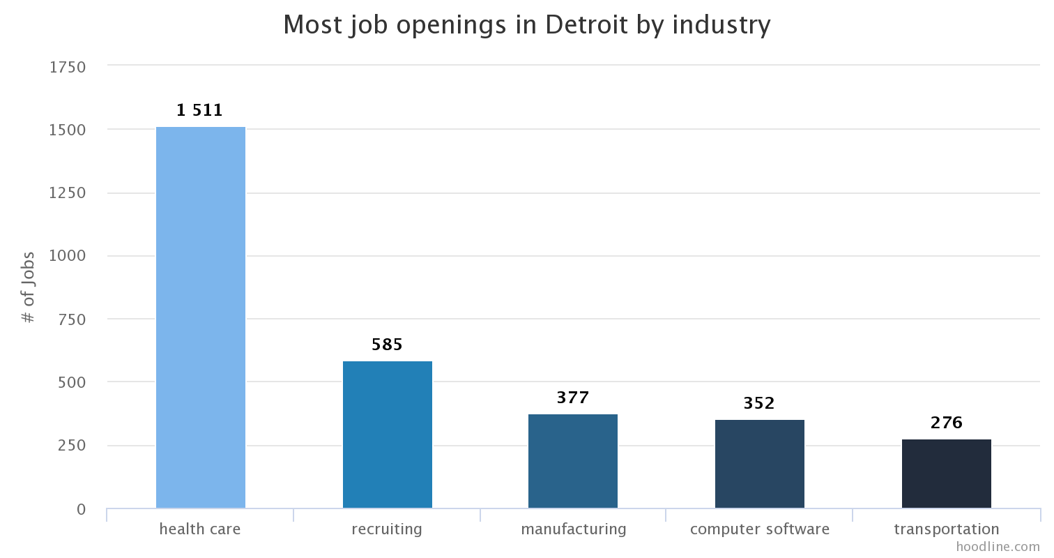 jobs monthlytrends bycity glassdoor 001 DET industry job count Local Labor Trends: Computer Software, A Top Us Growth Industry, Also Hiring In Force In Detroit