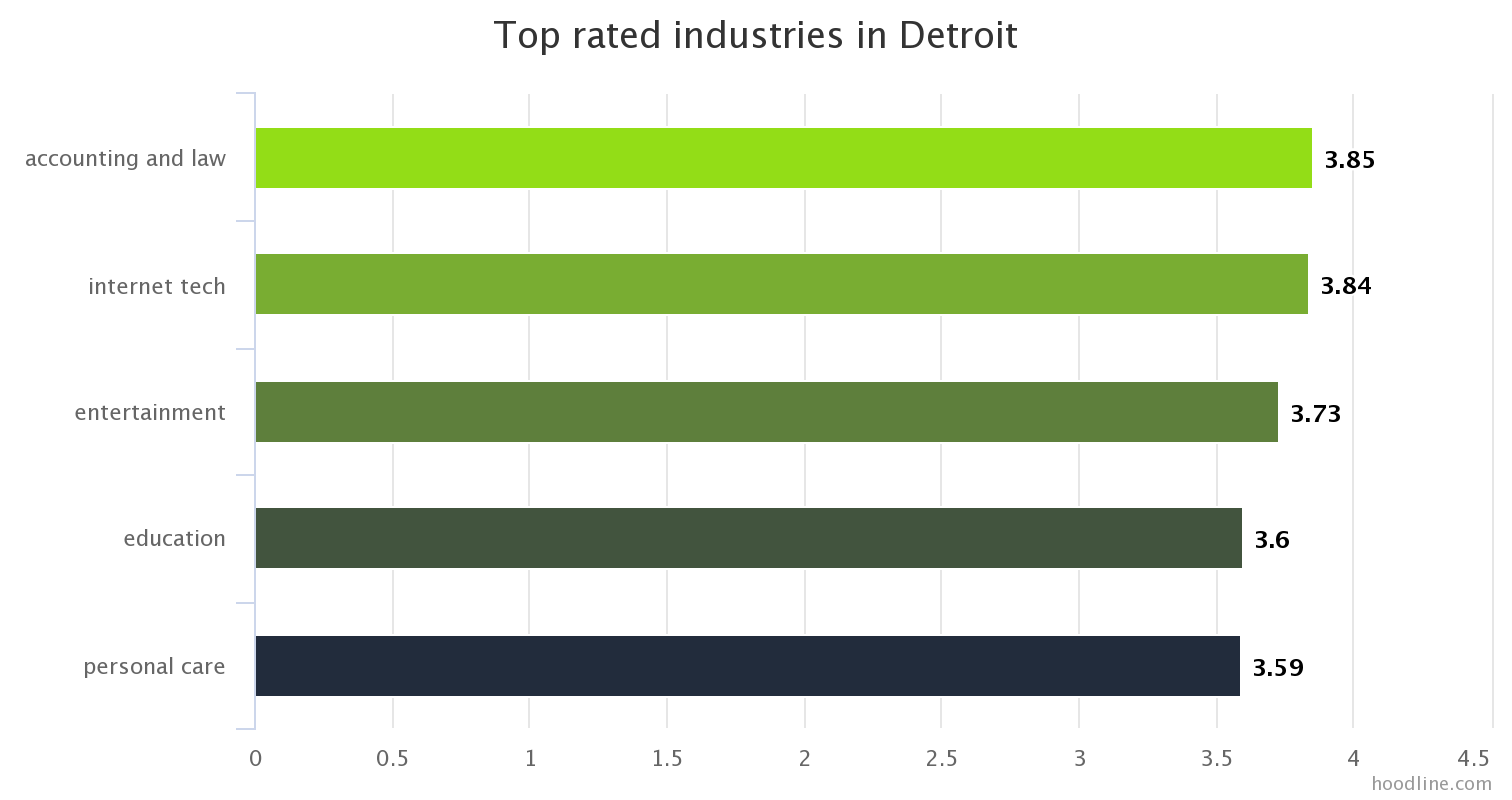 jobs monthlytrends bycity glassdoor 001 DET industry overall rating Local Labor Trends: Computer Software, A Top Us Growth Industry, Also Hiring In Force In Detroit